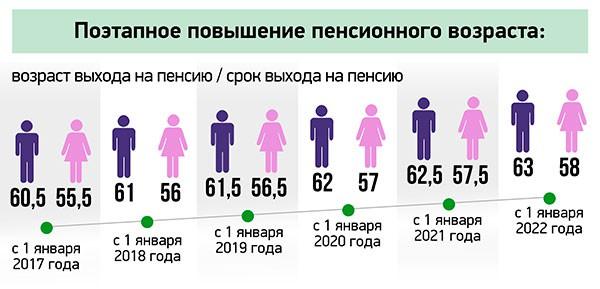 Стандартный пенсионный возраст в российских условиях постоянно увеличивается