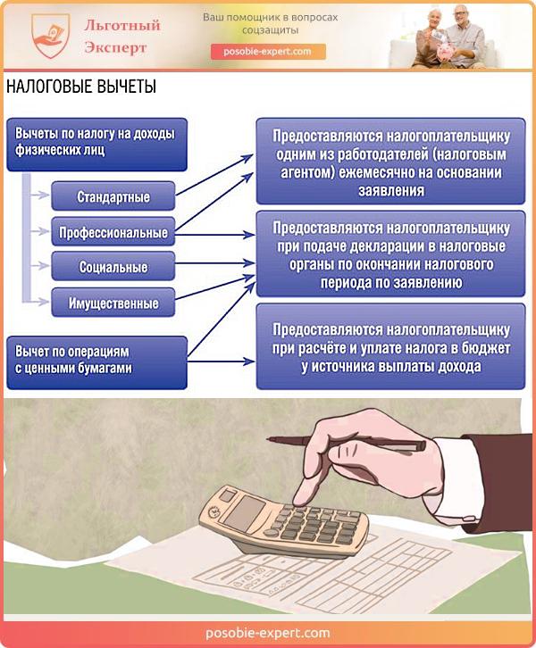 Порядок получения и виды налоговых вычетов