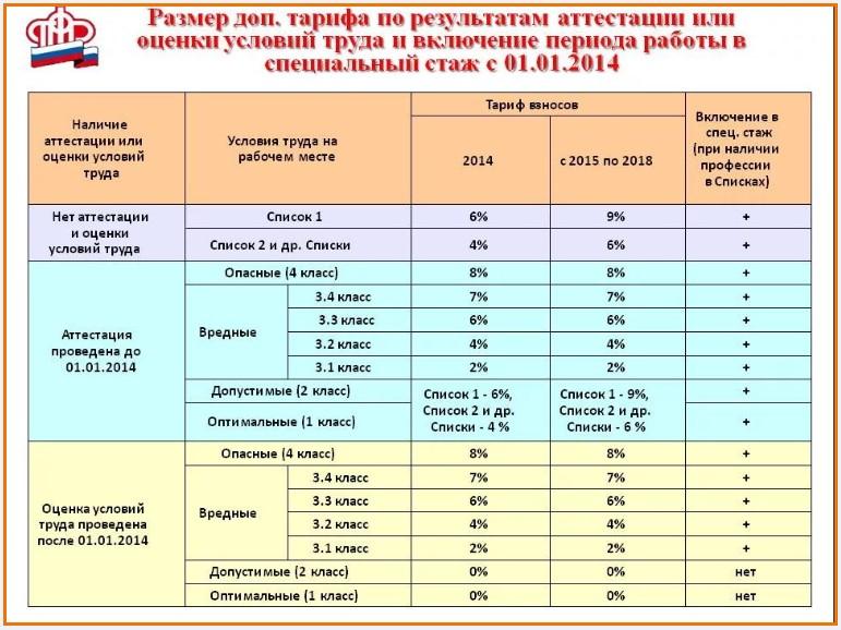 Размер дополнительного тарифа по результатам аттестации или оценки условий труда