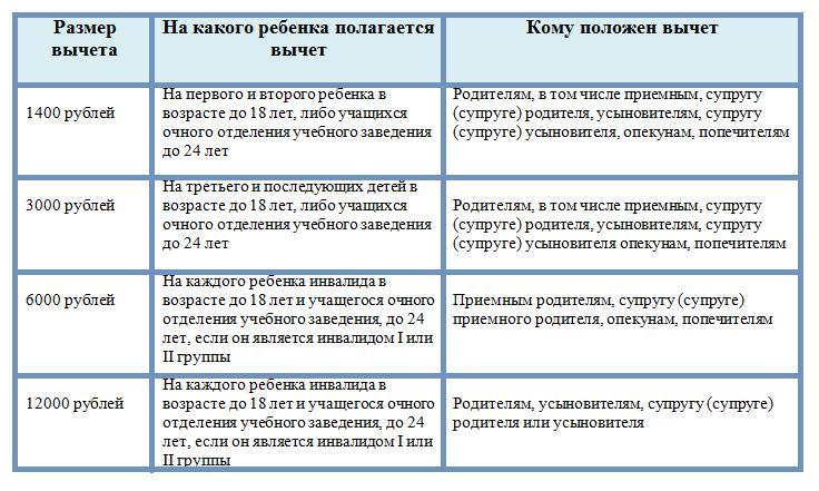 Размеры вычета и кому положен