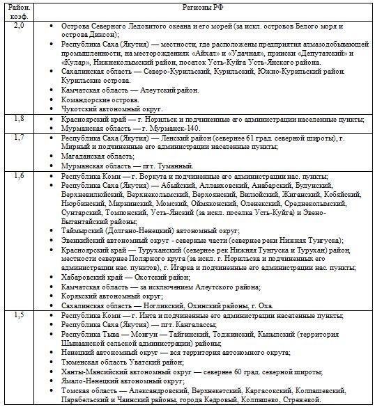 Регионы РФ, применяющие районный коэффициент