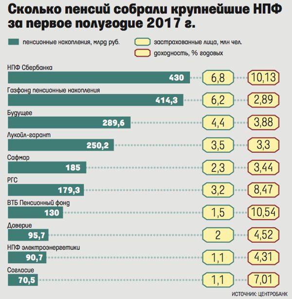 Рейтинг НПФ по сбору пенсий за 2017 г