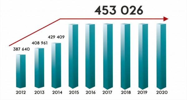 Рост материнского капитала с 2012 по 2020 год