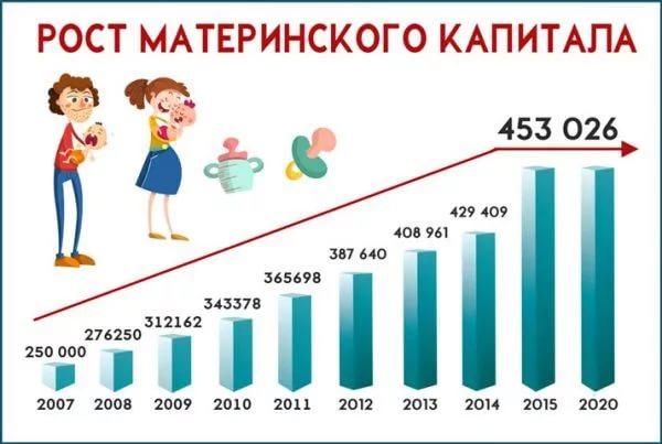 Рост материнского капитала за период 2007-2020 г.г.