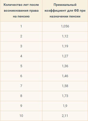 Коэффициент повышающий ФВ по годам дополнительного стажа
