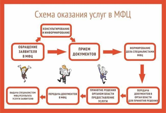 Схема оказания услуг в МФЦ