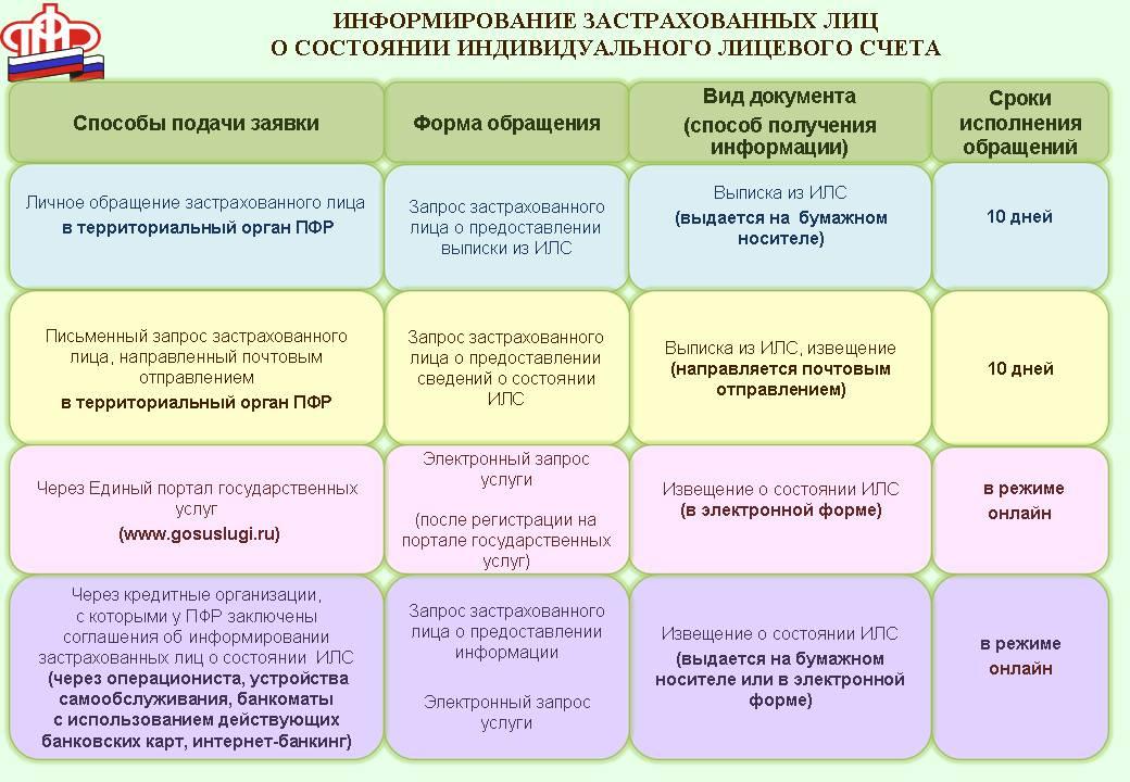 Схема по информированию застрахованных лиц о состоянии индивидуального лицевого счета в ПФР