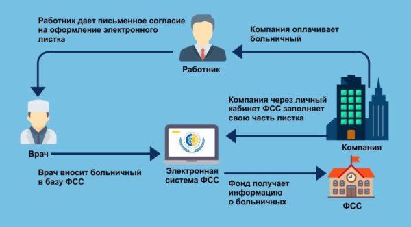 Схема оформления больничного листка