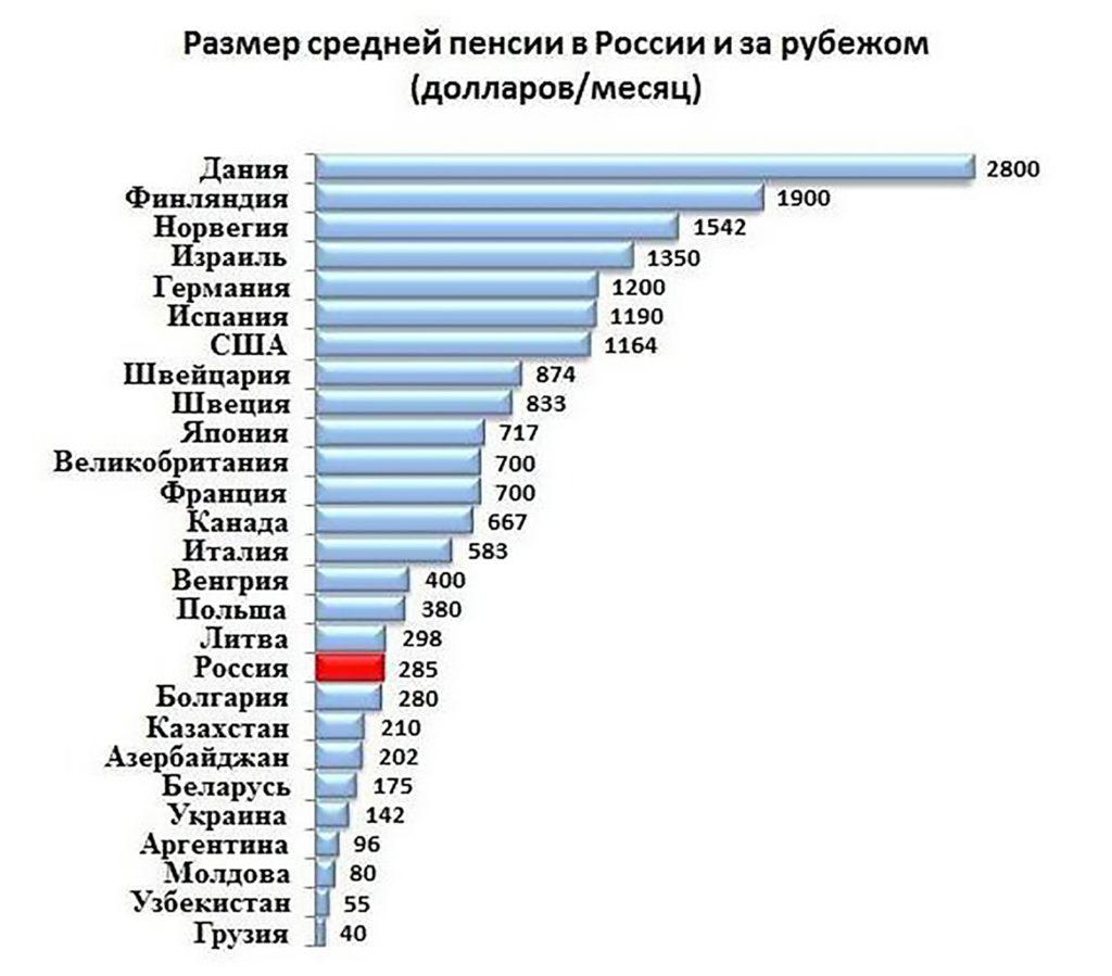 Сколько в среднем получают пенсионеры в РФ и за границей