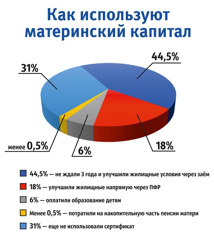 Статистика использования средств