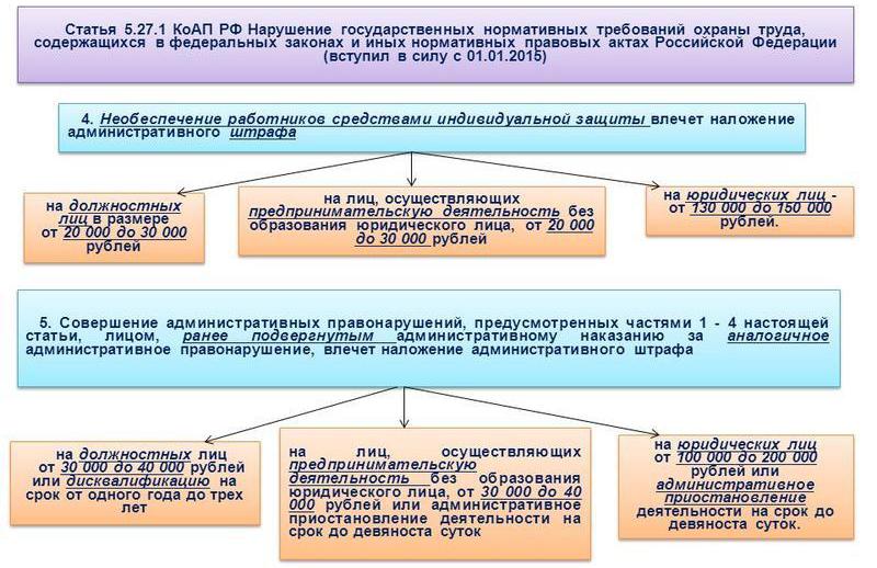 Статья 5.27 КоАП «Нарушение государственных нормативных требований охраны труда..»