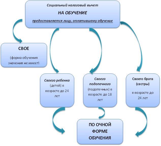 Структура социального налогового вычет