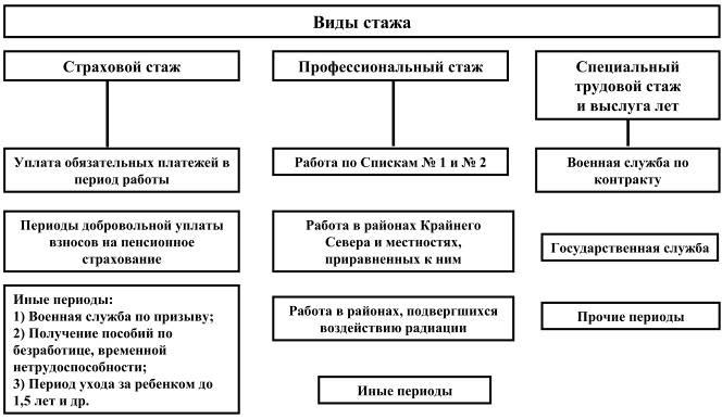 Существует несколько видов стажа в зависимости от целей его использования