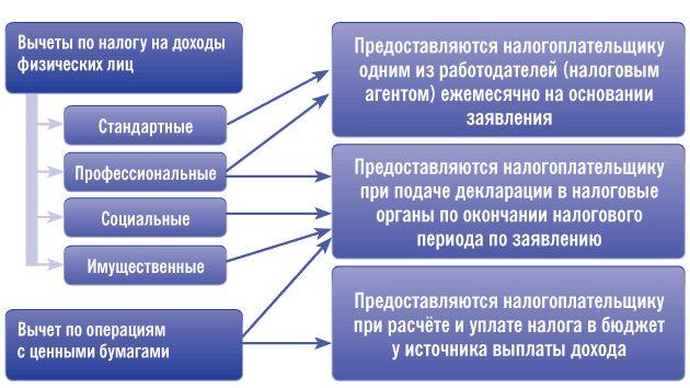 Существуют разные формы реестров в зависимости от типа налогового вычета