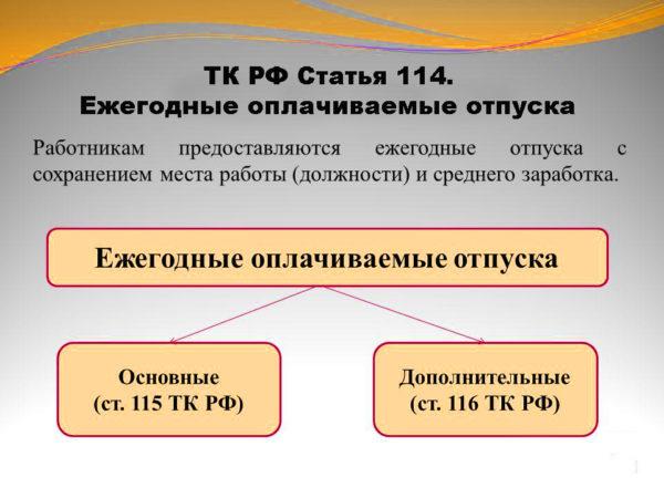 ТК РФ Статья 114. Ежегодные оплачиваемые отпуска