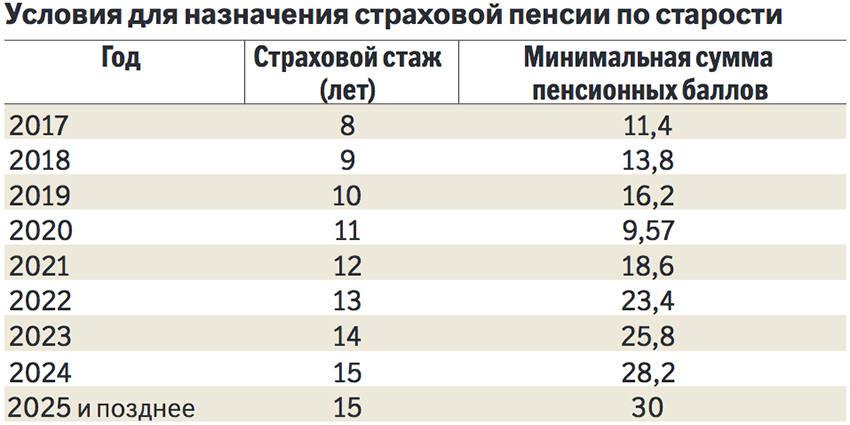 Таблица индексации пенсионных баллов