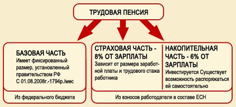 Трудовая пенсия делится на две основных части