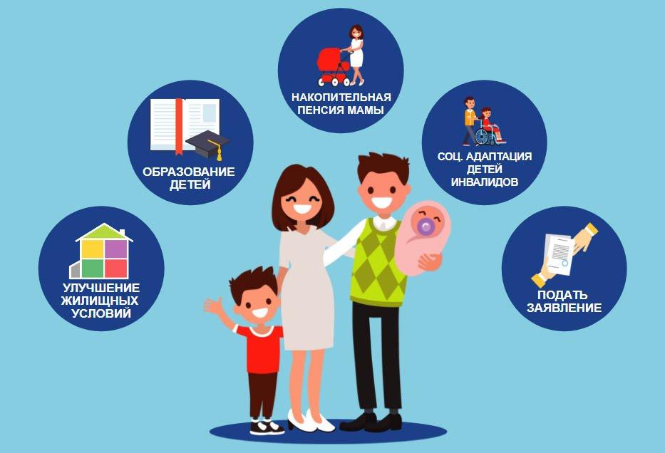 Варианты использования средств материнского капитала