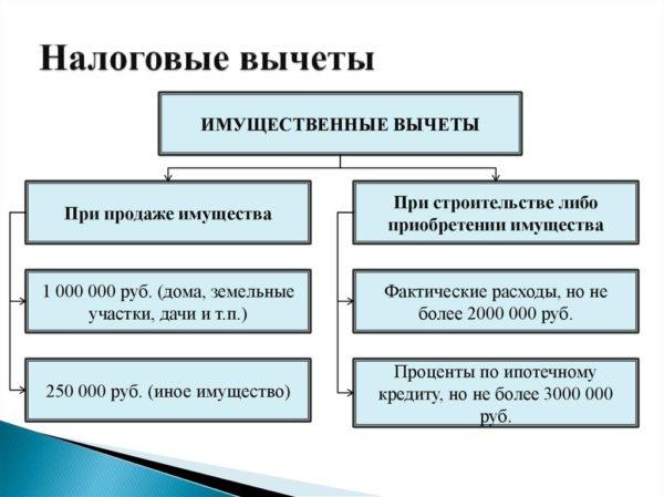 Основные виды имущественных вычетов
