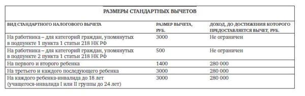 Таблица ежемесячных выплат стандартного вычета
