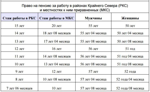 Данные о досрочной пенсии для «северян»