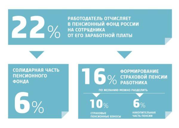 Отчисления на будущую пенсию