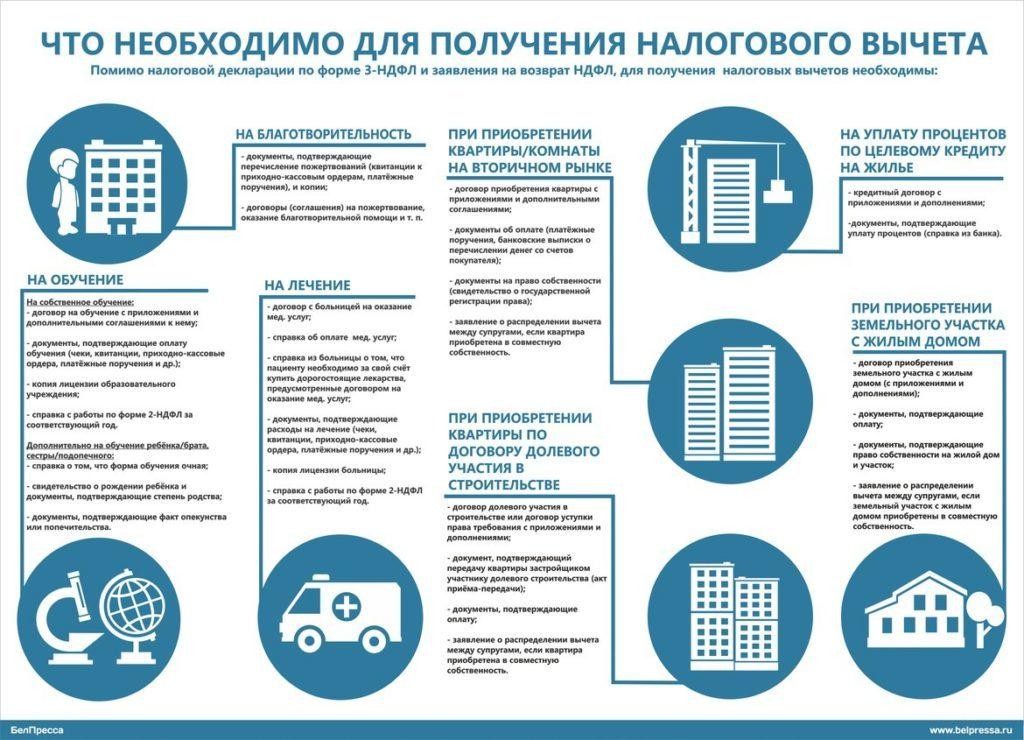 Необходимые для разных видов вычетов документыНеобходимые для разных видов вычетов документы