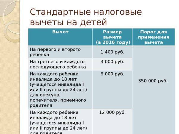 Таблица категорий граждан и сумм вычетов за детей