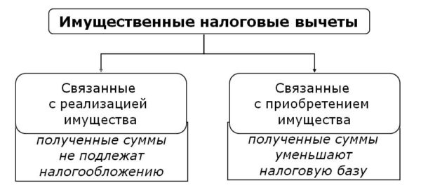 Вычеты, как основной, так и процентный имеют ряд различий