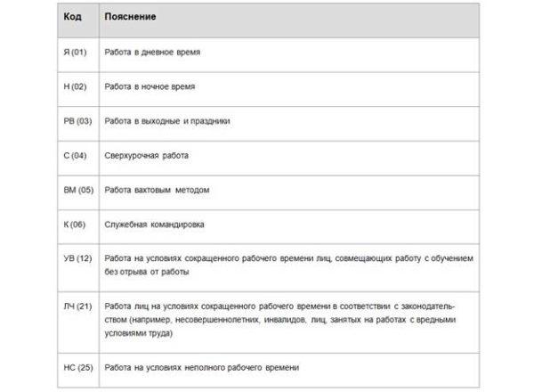 Коды учета в табеле отработанного времени, вносимого в отпускной стаж