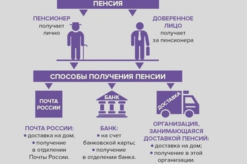 Гражданин имеет право выбрать способ доставки пенсии